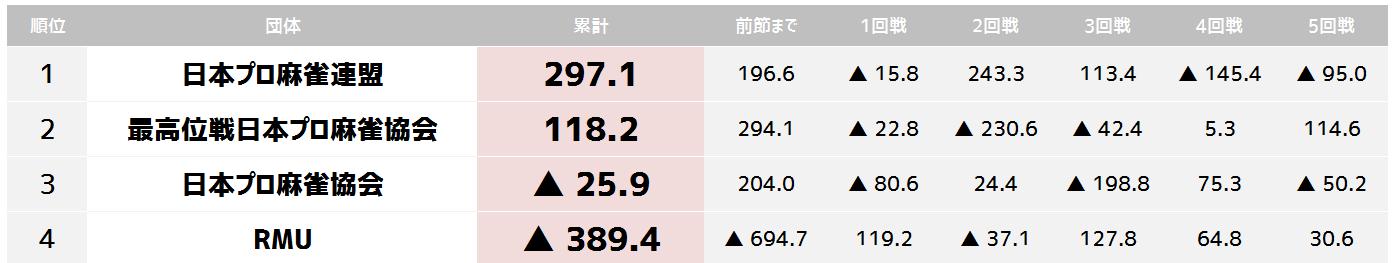 %e5%9b%a3%e4%bd%93%e5%af%be%e6%8a%97-%e6%9c%80%e7%b5%82