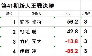 %e6%96%b0%e4%ba%ba%e7%8e%8b%e6%88%a6%e3%82%b9%e3%82%b3%e3%82%a2
